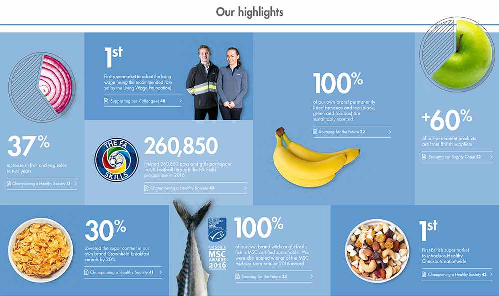 Sustainability - Our Highlights